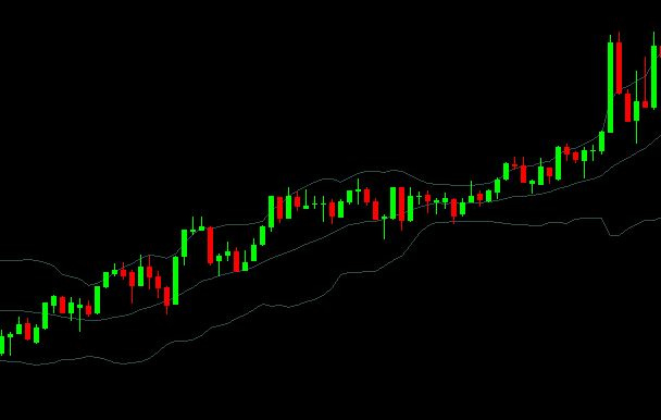 How to use Bollinger Bands for tick trading binary options – Part 1