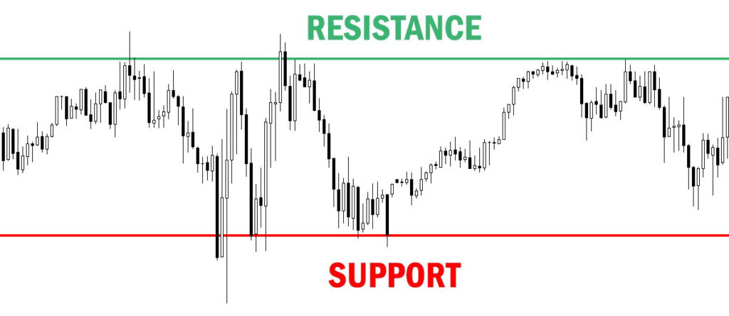 support and resistance levels